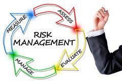 Zarządzanie ryzykiem diagram zmniejszać wypadki obrazy stock