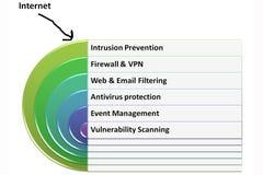 IT zarządzania wykres Zdjęcie Stock