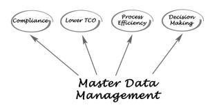 Zarządzanie danymi podstawowymi ilustracji
