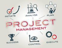 Zarządzania Projektem pojęcie Zdjęcia Stock