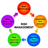 zarządzania ryzyko Fotografia Stock