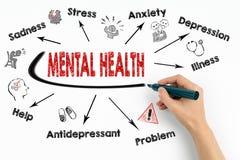 Zdrowia psychicznego pojęcie Sporządza mapę z słowami kluczowymi i ikonami na białym tle Fotografia Stock