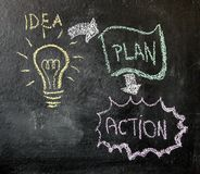 Zeichnung der Idee, des Planes und der Aktion stockfotos