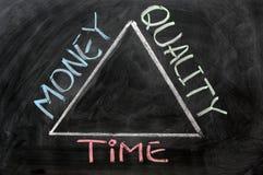 Zeit, Geld und Qualität Stockbilder
