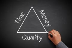 Zeit, Geld und Qualität Lizenzfreie Stockfotos