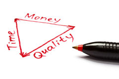 Zeit, Geld und Qualitätsschwerpunkt mit roter Feder Stockfotografie