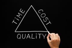 Zeit-Kosten-Qualitäts-Dreieck-Konzept Lizenzfreie Stockfotografie