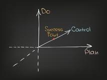 Zeit-Management Chart5 Lizenzfreies Stockbild