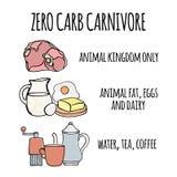 ZERO CARB CARNIVORE Healthy Food Vector Illustration Set. ZERO CARB CARNIVORE Organic Healthy Food Proper Nutrition Mind Eating Vector Illustration Set royalty free illustration