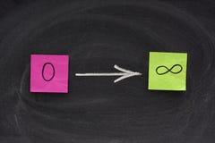 Zero to infinity concept on blackboard Royalty Free Stock Image