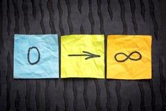Zero to infinity concept on blackboard Stock Photography