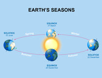 Ziemia sezony royalty ilustracja