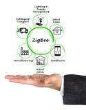 ZigBee-Anwendungen stockfotos