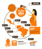Zika virus and virus area infographics. Royalty Free Stock Images