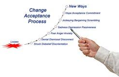 Zmiany akceptaci cykl zdjęcie royalty free
