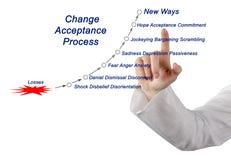 Zmiany akceptaci cykl obrazy royalty free
