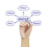 Znaczenie HACCP pojęcie zasada dla używać w produkci (zagrożenia Krytyczni Kontrolni punkty analiza) obraz stock