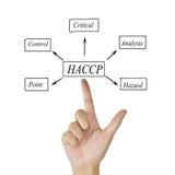 Znaczenie HACCP pojęcie zasada dla używać w produkci (zagrożenia Krytyczni Kontrolni punkty analiza) zdjęcia stock