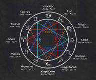 Zodiac signs on a chalkboard Royalty Free Stock Photography