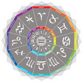 Zodiac Signs / Icons - Wheel with Colors and Months. Zodiac Signs / Icons - Wheel with Colors and corresponding Months on Gray Background Stock Image