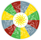 Zodiac Wheel. Vector illustration of a zodiac signs royalty free illustration