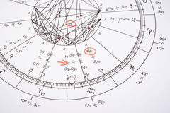 Zodiac wheel with red mark Stock Photography