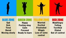 Zonas emocionais ilustração do vetor