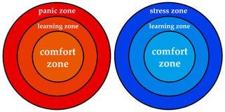 Zone personali Fotografia Stock