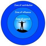 Zones de la vie Image libre de droits