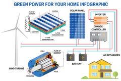 Zonnepaneel en het systeem van de windenergiegeneratie voor infographic huis stock illustratie