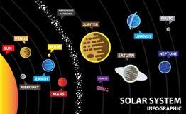 Zonnestelselachtergrond met zon en planeten stock illustratie
