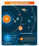 Zonnestelselplaneten, zon, stervormige riem, kuiper riem en andere voornaamste doelen de ruimteinzameling van de exploratie vecto royalty-vrije illustratie