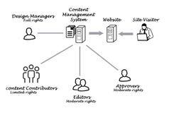 Zufriedenes Management-System lizenzfreie abbildung