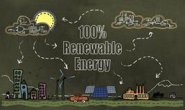 Zukünftige Technologie und Konzept 100% der erneuerbaren Energie auf Blackboar stock abbildung