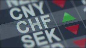 Zunehmender Wechselkursindikator des Schweizer Franken auf Bildschirm CHF-Devisenbörsentelegraph Wiedergabe 3d lizenzfreie stockbilder