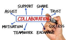 Zusammenarbeitsflussdiagramm-Handzeichnung auf whiteboard Stockbild