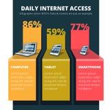 Zusammenfassung infographic von der täglichen Internetnutzung Lizenzfreies Stockbild