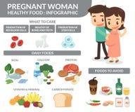 Zwangere vrouw Gezond Voedsel royalty-vrije illustratie