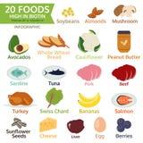Zwanzig Nahrungsmittel hoch im Biotin, in Vitamin B oder in Vitamin H, Gemüse stockfotografie