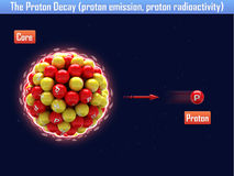 Zwei-Proton-Zerfall (Protonemission, Protonradioaktivität) Stockbild