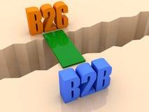 Zwei Wörter B2C und B2B vereinigten durch Brücke durch Trennungssprung. Lizenzfreies Stockbild