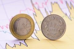 Zwitserse Frank en Euro muntstukken met grafiek Royalty-vrije Stock Foto