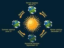 Zyklus von Erdjahreszeiten des Jahres Sonnenwende des herbstlichen und frühlingshaften Äquinoktikums, des Sommers und des Winters Lizenzfreie Stockbilder