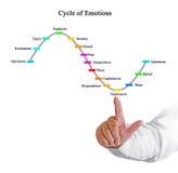 Zyklus von Gefühlen stockfotografie