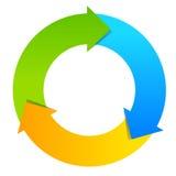 Zyklusdiagramm mit drei Teilen Lizenzfreie Stockfotografie