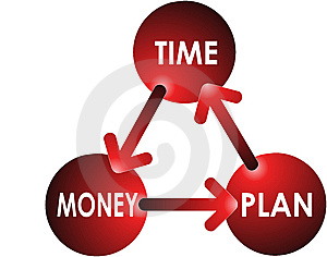 Time-Plan-Money Concept