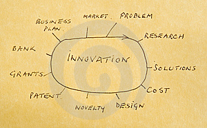 Innovation: new products and processes.