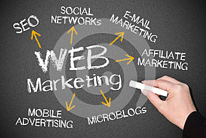 Web marketing chalkboard