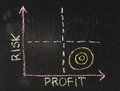 Risk-Profit Graph Stock Photography - 27920672