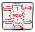 Career Diagram Dry Erase Board How To Succeed In Job Royalty Free Stock Photos - 31864248
